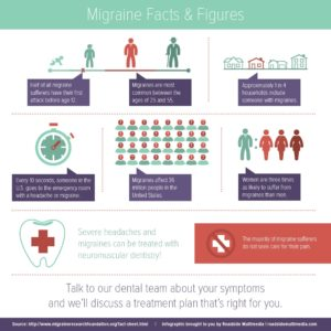 Migraine Facts and Figures Infographic